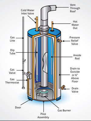 Macombwaterheater water heater gallery typical diagram of a gas water heater ccuart Gallery